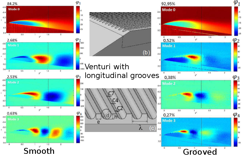 POD analysis of cavitation over a grooved surface
